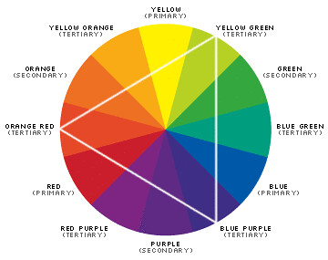 colour-wheel | The colour wheel showing the strength of colo… | Flickr
