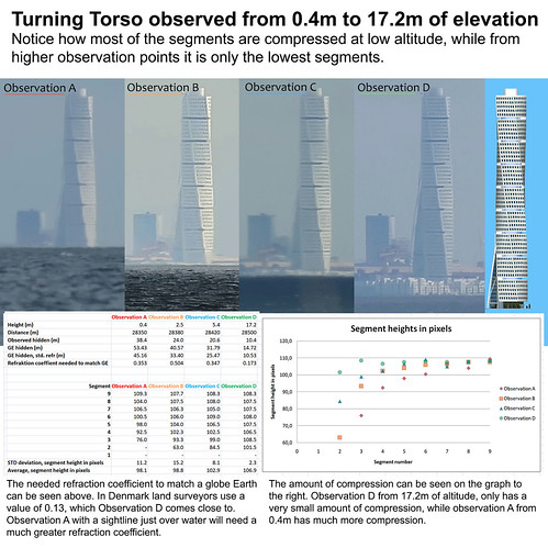 Atmospheric compression from different altitudes, Turning Torso 0.4m-17.2m | by mathiaskopoq
