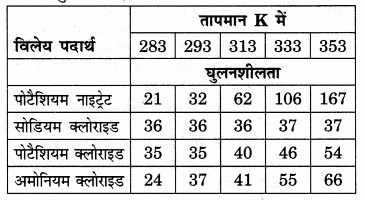NCERT Solutions for Class 9 Science Chapter 2 (Hindi Mediu