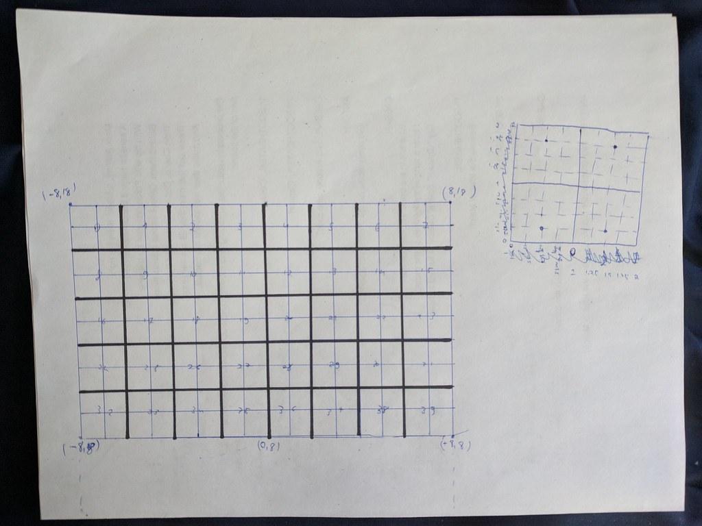 Boarderline Input Matrix