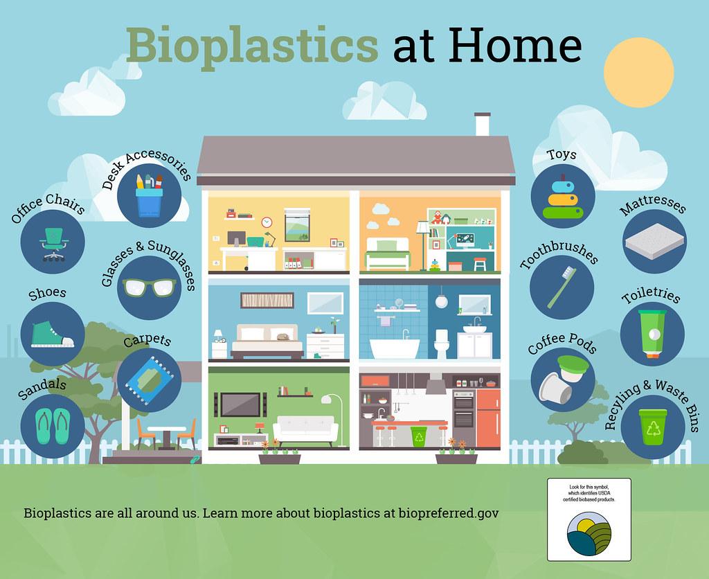 Bioplastics at Home infographic | Bioplastics are all around