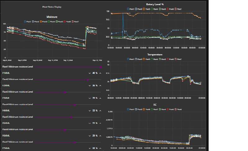 Hydroponics web interface - Raspberry Pi Forums