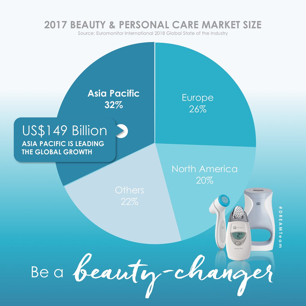 Asia Pacific Leading Global Growth in Beauty Sector | Flickr