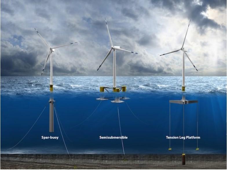 浮動式離岸風機適用海床較深的地區,成為未來趨勢。圖片提供:innogy SE