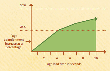 WordPress Performance Optimization With Caching Plugins - Flickr