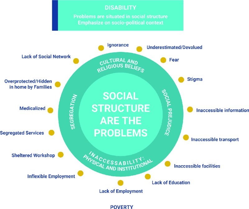 10/03/2018 - 4:02pm - Diagram displays a circle labeled 'Social Structure Are the Problems'. The inner ring is labeled: Segregation, cultural and religious beliefs, social prejudice, and inaccessibility: physical and institutional.  Points outside of the circle are labeled: Ignorance; underestimated/devalued; fear; stigma; inaccessible information; inaccessible transport; inaccessible facilities; lack of education; lack of employment; inflexible employment; sheltered workshops; segregated services; medicalised; overprotected/hidden in home by families; lack of social network. Above, the title reads: Disability: problems are situated in social structure. Emphasis on sociopolitical context.  Diagram from www.researchgate.net/figure/Social-Model-of-Disability-di...