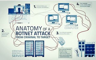 What's the Anatomy of a #botnet #attack? #cybercrime #cyberrisk #Hackers #IoT @Fisher85M #Malware #CyberSecurity #infosec #bots | by Paula Piccard