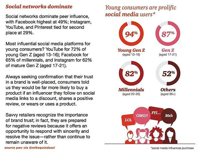How Social Media influence young Consumers? YouTube 72% of… - Flickr