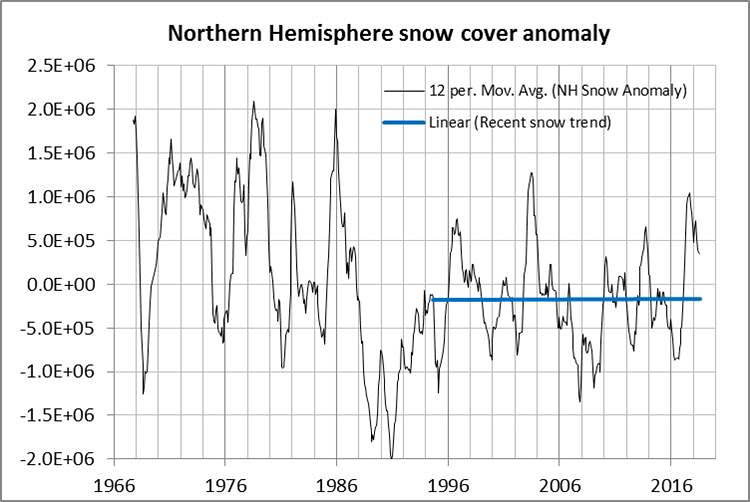 Rutgers snow lab NH snow anomaly