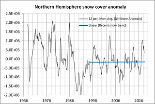 Rutgers snow lab NH snow anomaly | by Bruce of Newcastle