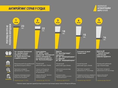 Антирейтинг розгляду справ у суда_вересень 2018   by Nab_ukr