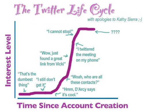 The Twitter Life Cycle | by cogdogblog