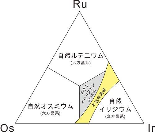 1991年以降のRu-Os-Ir系鉱物種 | by dnh_macro
