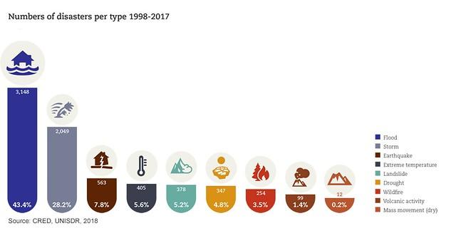 Disaster Data & Statistics | PreventionWeb net