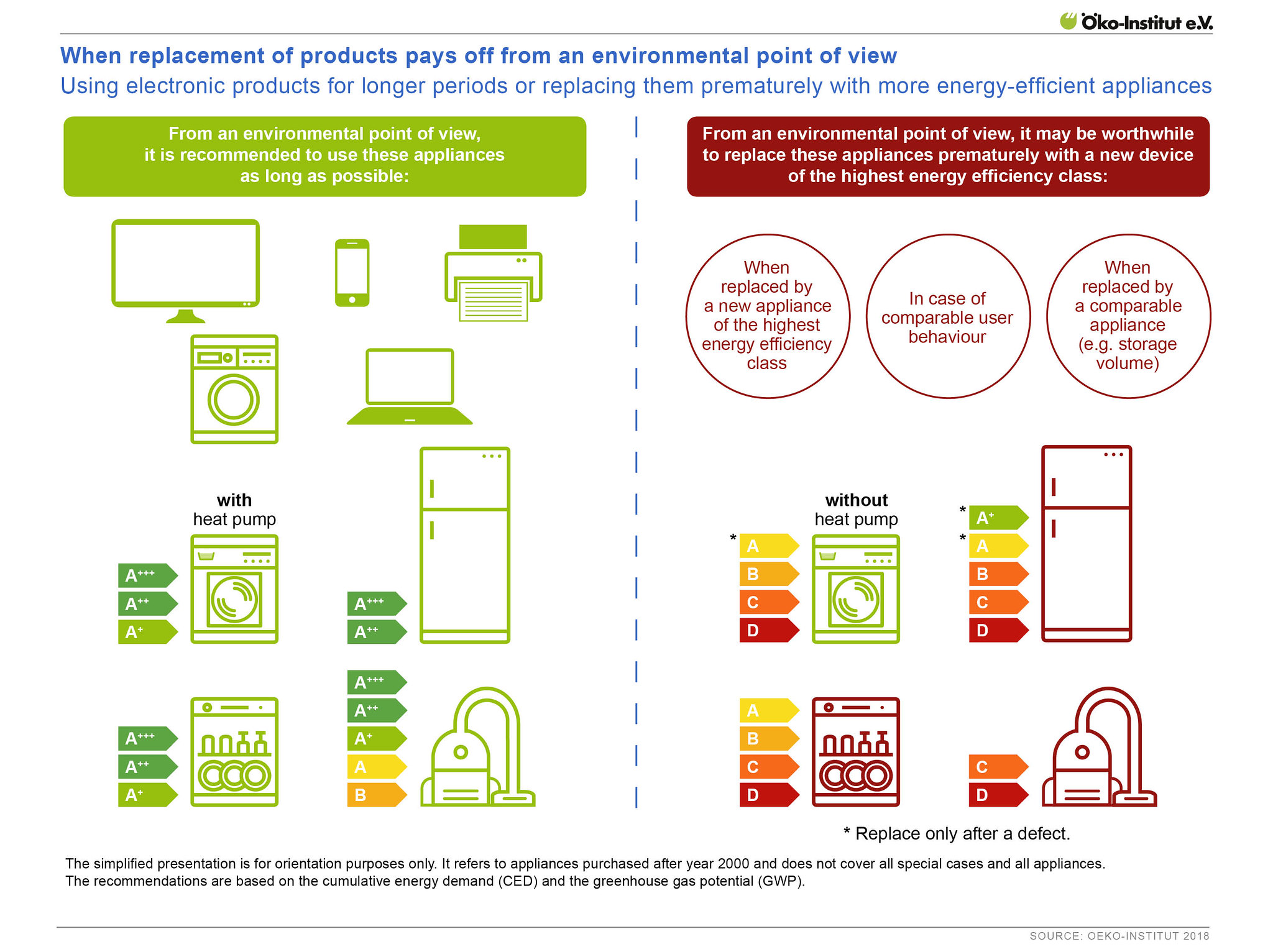 When replacement of products pays off from an environmental point of view – Using electronic products for longer periods or replacing them prematurely with more energy-efficient appliances