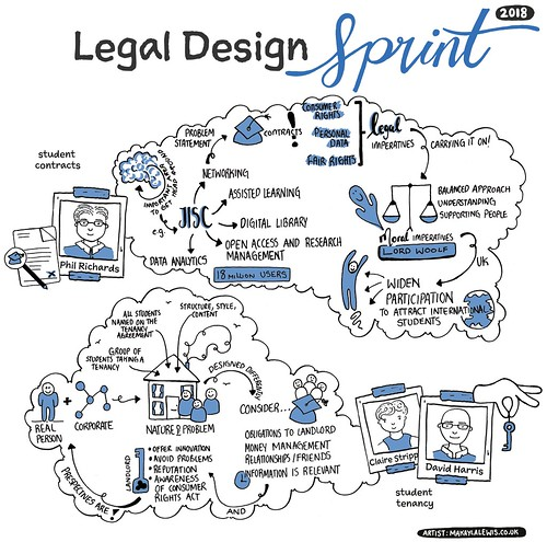 Sketchnotes from Justis Legal Design Sprint 2018 - Part 1 (Drawn by Dr Makayla Lewis) | by maccymacx