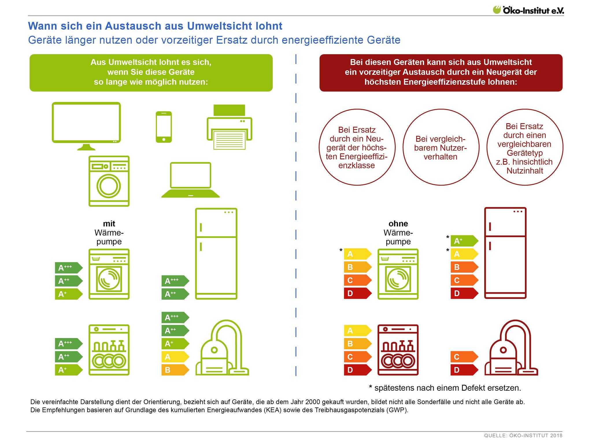 Wann sich ein Austausch aus Umweltsicht lohnt – Geräte länger nutzen oder vorzeitiger Ersatz durch energieeffiziente Geräte