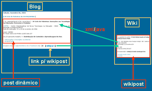 wikiblog