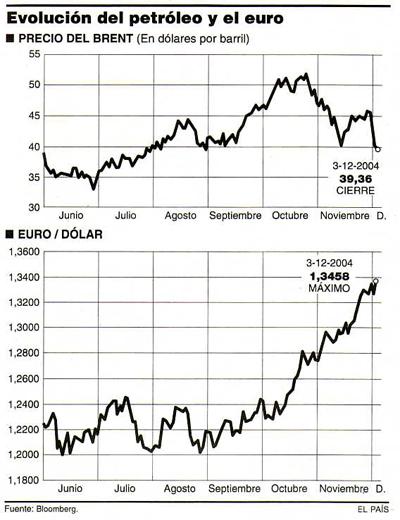 Datos: 3-12-2004