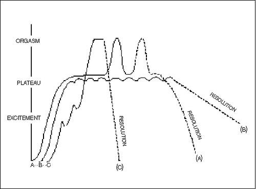 Kvinnlig orgasm diagram