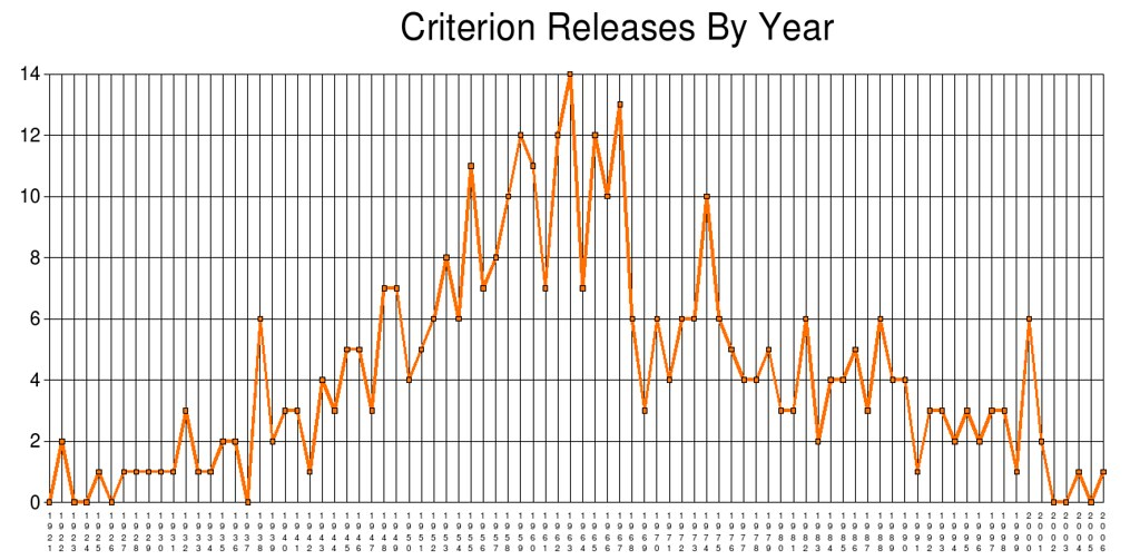 Criterion Releases By Year