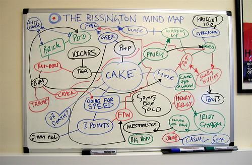 The Rissington Mind Map: Cake | by Simon Clayson