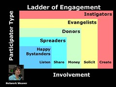 Ladder of Engagement Version | by cambodia4kidsorg