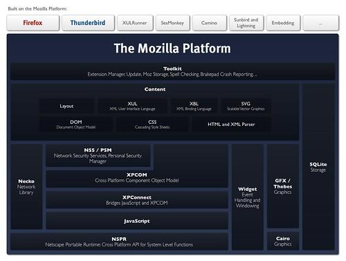 Mozilla Platform | by factoryjoe