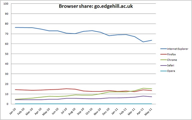 Browser share - go.edgehill.ac.uk