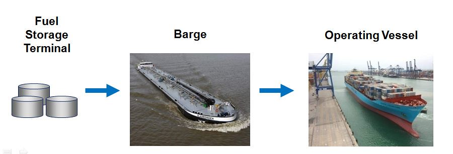 Marine Bunkering Custody Transfer Points | Coriolis massed-b