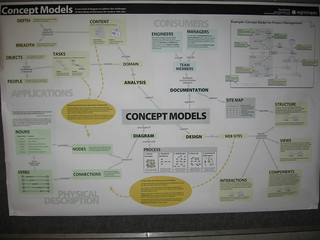 Concept Models | by Tanya R.