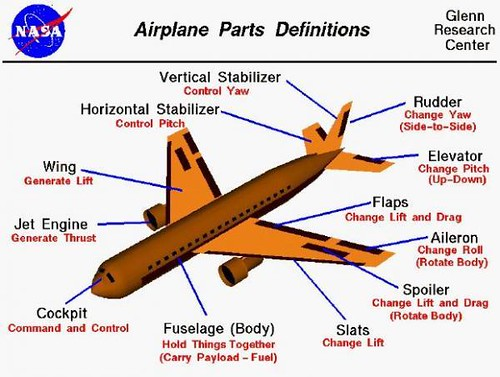 Airplane Parts and Definitions | Mark Anthony Navarro | Flickr