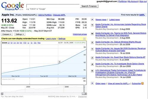 Google Finance | finance google com/finance | Gustavo da Cunha
