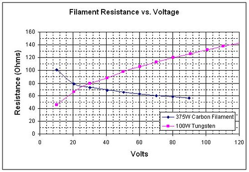 Carbon Bulb Vs Tungsten Bulb This Graph Shows The Resista Flickr