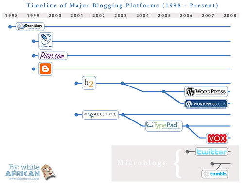 A Brief Timeline of Blogging Engines | by whiteafrican