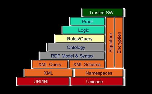 Construccion de la web semantica