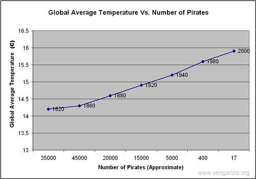 The Piracy Imperative As You Can See There Is A Statisti
