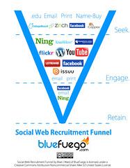 Social Web Recruitment Funnel | by bluefuego