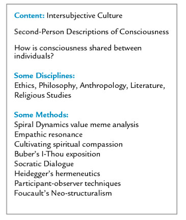 Examples of Content, Disciplines, and Methods of Conscious