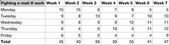 Fighting e-mail - Progress Report - Week 7   by elsua
