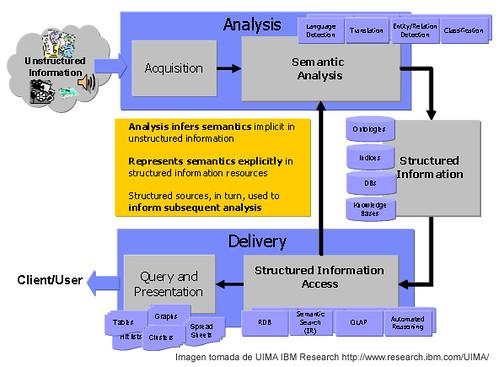 Estructura de Analisis de la información