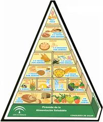 pirámide-alimenticia
