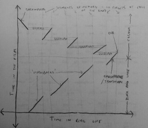 Memento Graph