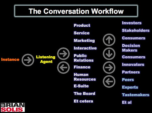 The Conversation Workflow | by The Brian Solis