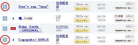 090518(2) - 漫畫《天國之吻》真人電影改編中!京阿尼動畫《けいおん!》OPED單曲登上ORICON連續三週TOP10、創下11年來紀錄!