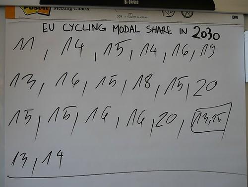 EU Cycling Strategy Expert group February meeting