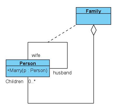 family tree class diagram | by greatfriendsbiz