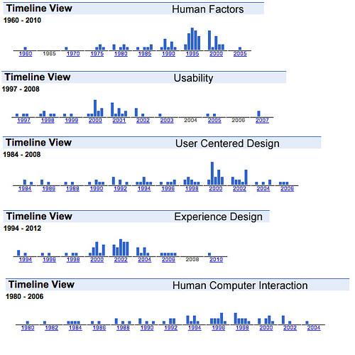 Google Timeline of HCI Buzz Phrases | Evaluating Google Time