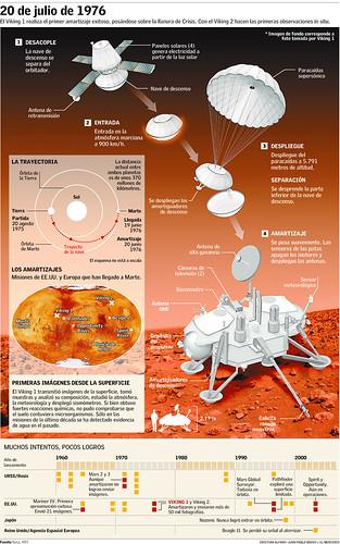 Infografias | by juanpablobravo!