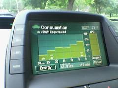 Falling fuel consumption